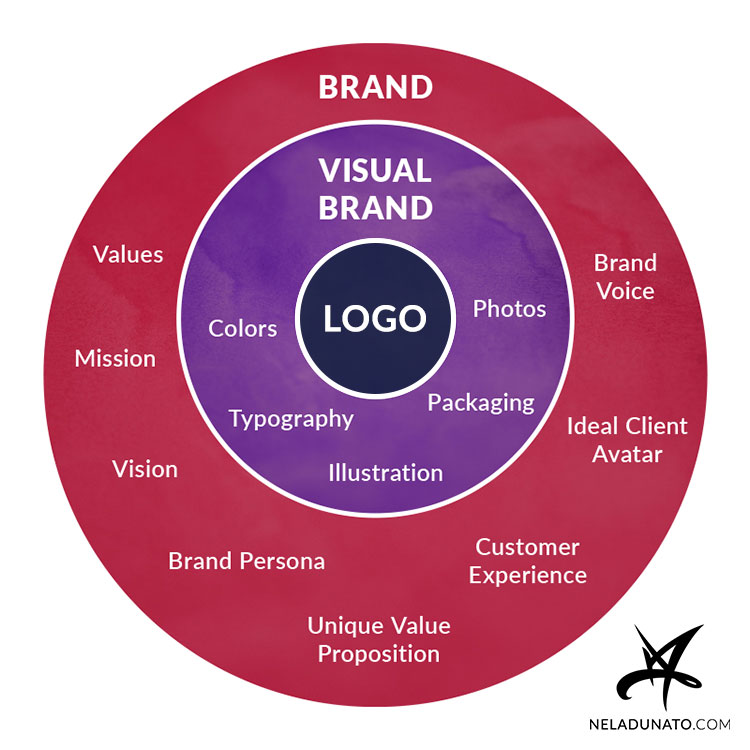 Difference between branding, visual brand identity and logos