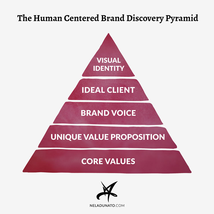 The Human-centered Brand Pyramid