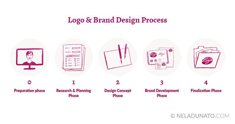 Logo and brand design process