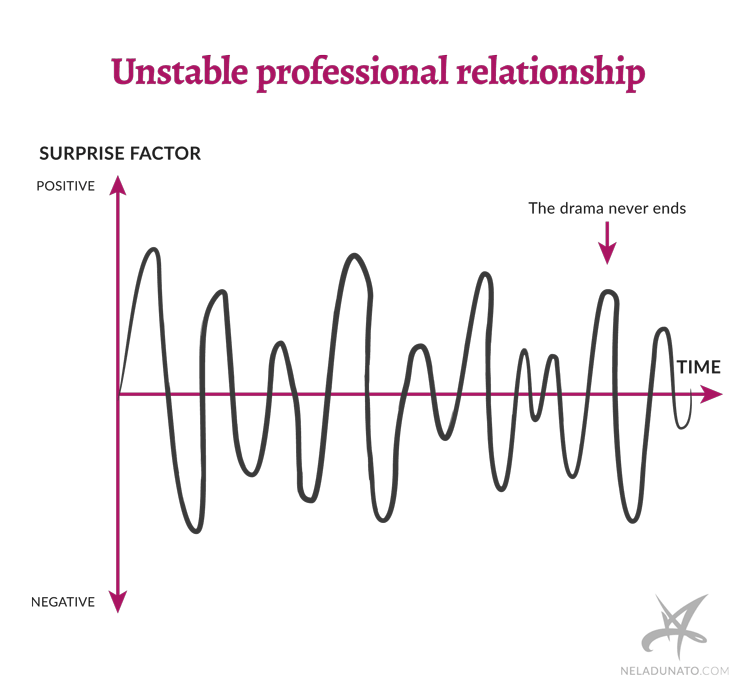 Unstable professional relationship graph