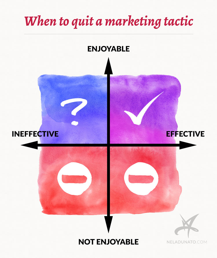When to quit a marketing practice chart
